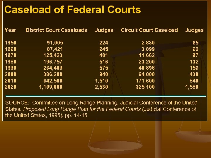Caseload of Federal Courts Year 1950 1960 1970 1980 1990 2000 2010 2020 District