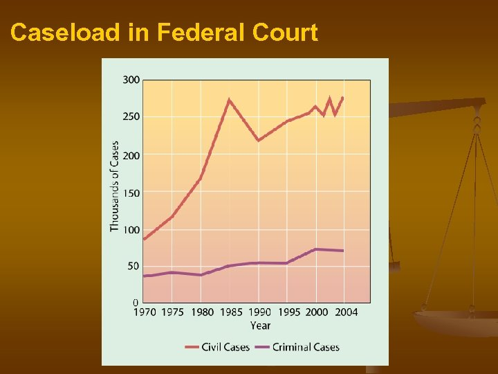Caseload in Federal Court