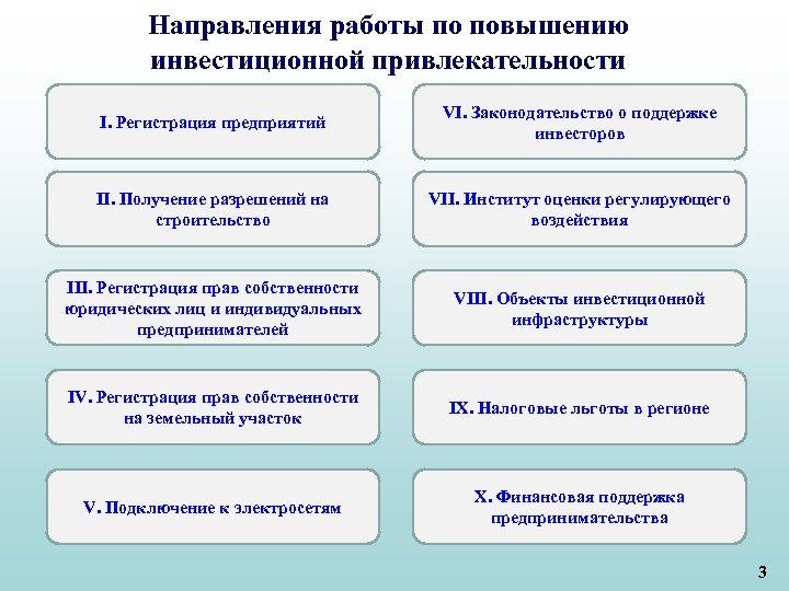 Направления работы по повышению инвестиционной привлекательности I. Регистрация предприятий VI. Законодательство о поддержке инвесторов