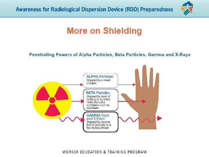 More on Shielding