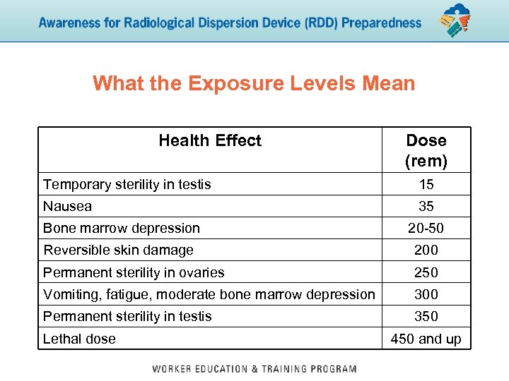 What the Exposure Levels Mean Health Effect Dose (rem) Temporary sterility in testis 15