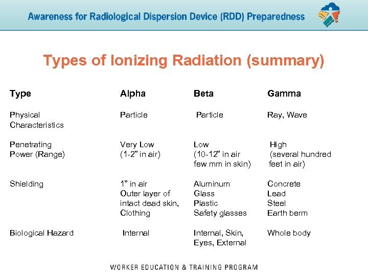 Types of Ionizing Radiation (summary) Type Alpha Beta Gamma Physical Characteristics Particle Ray, Wave