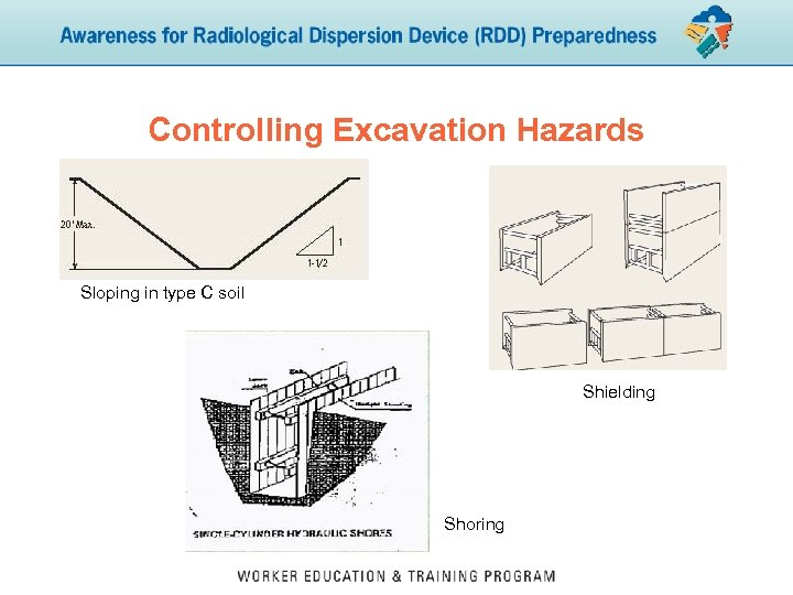 Controlling Excavation Hazards Sloping in type C soil Shielding Shoring