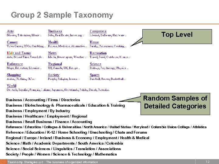 Group 2 Sample Taxonomy Top Level Business / Accounting / Firms / Directories Business