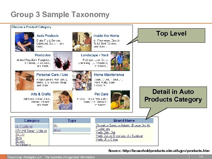 Group 3 Sample Taxonomy Top Level Detail in Auto Products Category Source: http: //householdproducts.
