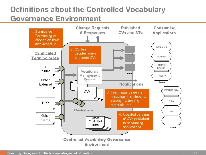 Definitions about the Controlled Vocabulary Governance Environment 1: Syndicated Terminologies change on their own