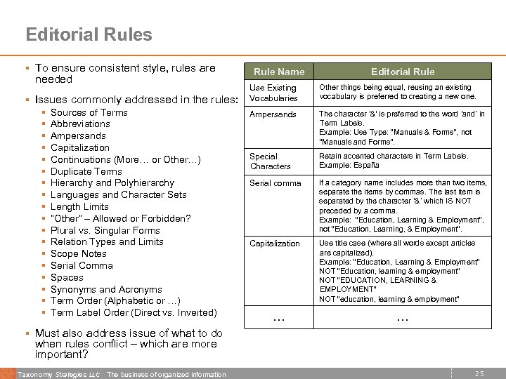 Editorial Rules § To ensure consistent style, rules are needed § Issues commonly addressed