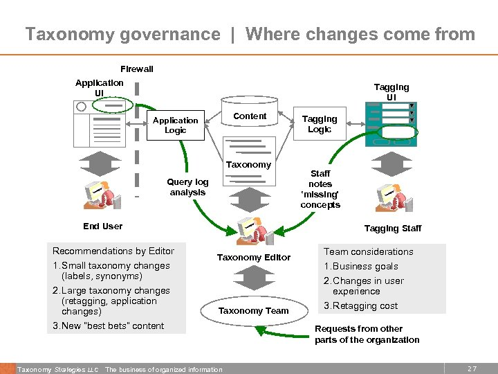 Taxonomy governance | Where changes come from Firewall Application UI Tagging UI Content Application