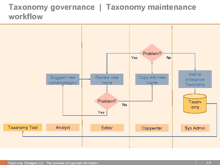 Taxonomy governance | Taxonomy maintenance workflow Yes Suggest new name/category Review name Problem? Copy