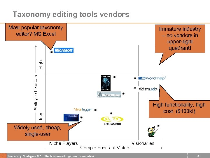 Taxonomy editing tools vendors Most popular taxonomy editor? MS Excel Ability to Execute high
