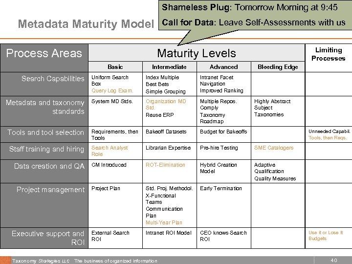 Shameless Plug: Tomorrow Morning at 9: 45 Metadata Maturity Model Process Areas Call for