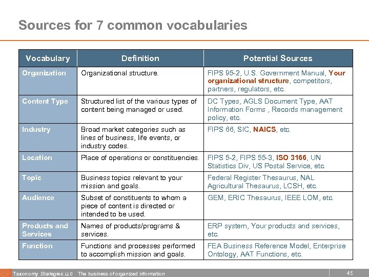 Sources for 7 common vocabularies Vocabulary Definition Potential Sources Organizational structure. FIPS 95 -2,