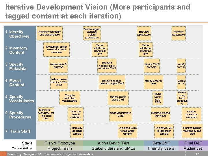 Iterative Development Vision (More participants and tagged content at each iteration) 1 Identify Objectives