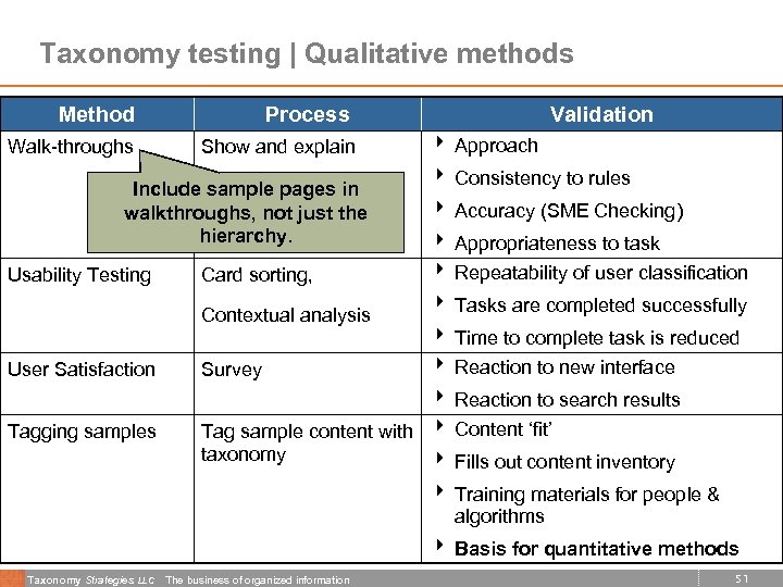 Taxonomy testing | Qualitative methods Method Process Walk-throughs Show and explain Include sample pages