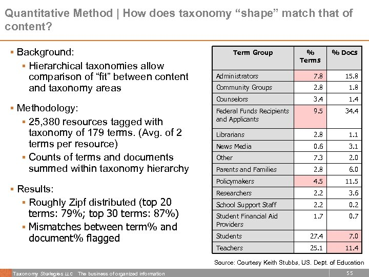 """Quantitative Method 