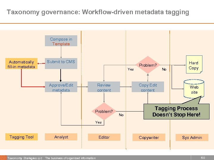 Taxonomy governance: Workflow-driven metadata tagging Compose in Template Submit to CMS Automatically fill-in metadata