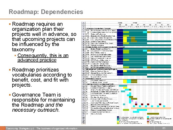 Roadmap: Dependencies § Roadmap requires an organization plan their projects well in advance, so