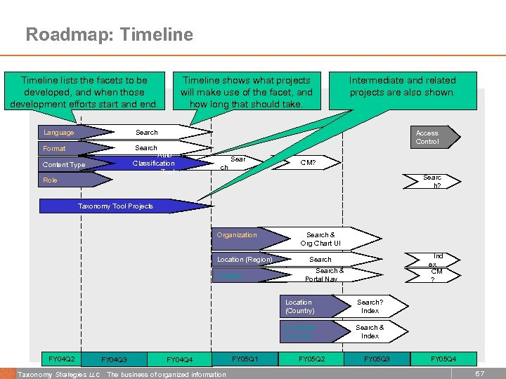 Roadmap: Timeline lists the facets to be developed, and when those development efforts start