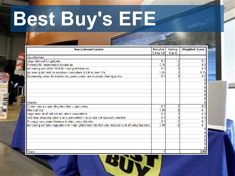 Best Buy's EFE