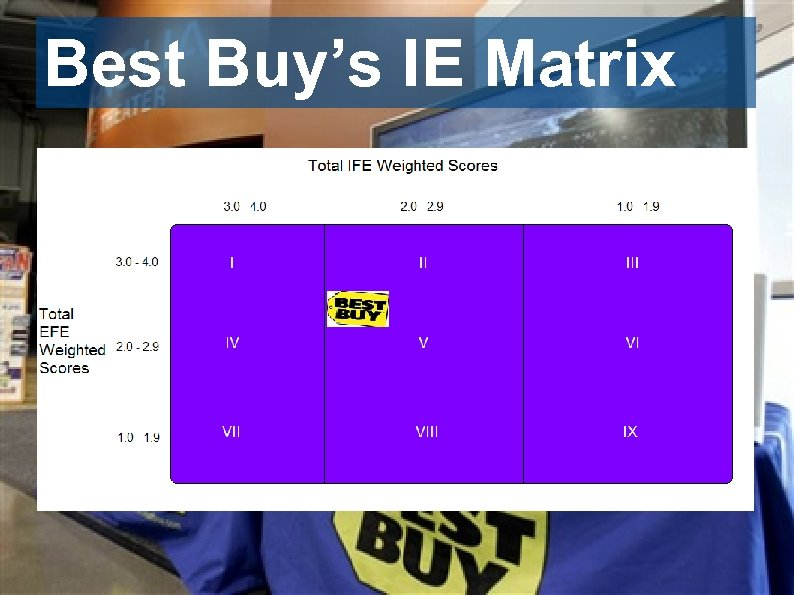 Best Buy's IE Matrix