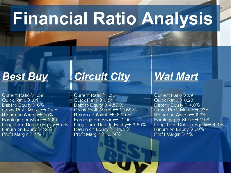 Financial Ratio Analysis Best Buy Circuit City Wal Mart Current Ratio 1. 39 Quick