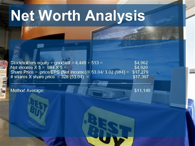 Net Worth Analysis Stockholders equity + goodwill = 4, 449 + 513 = $4,
