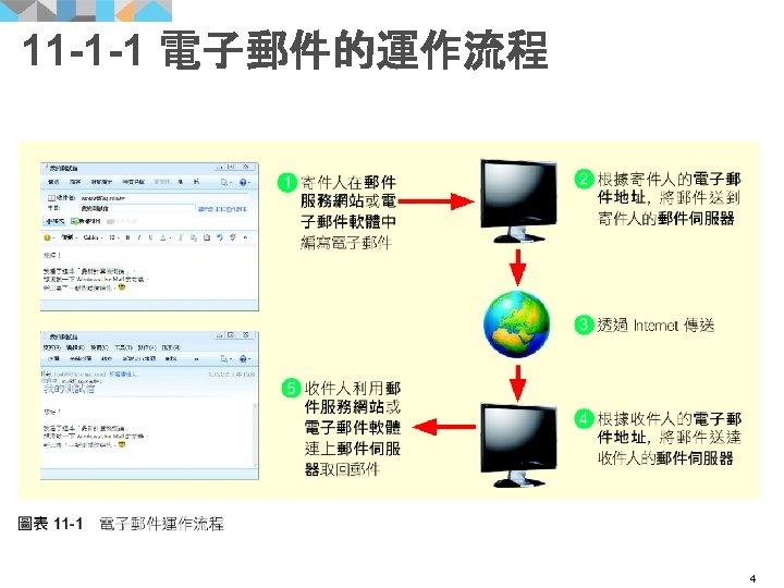 11 -1 -1 電子郵件的運作流程 4