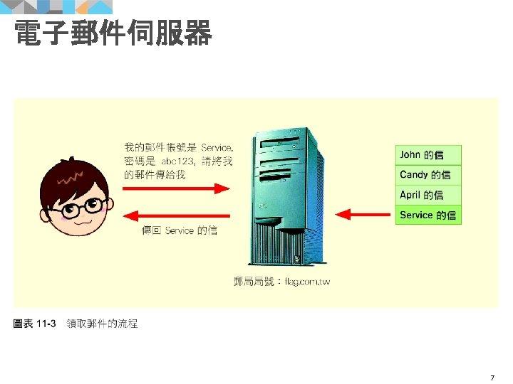 電子郵件伺服器 7