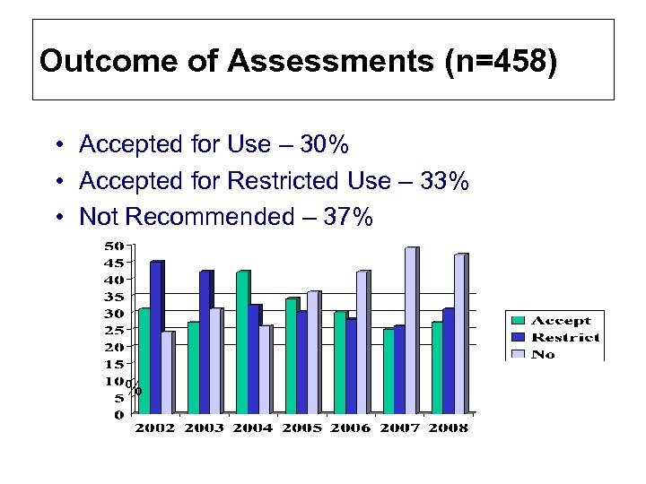 Outcome of Assessments (n=458) • Accepted for Use – 30% • Accepted for Restricted