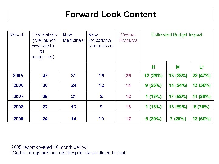 Forward Look Content Report Total entries (pre-launch products in all categories) New Medicines New