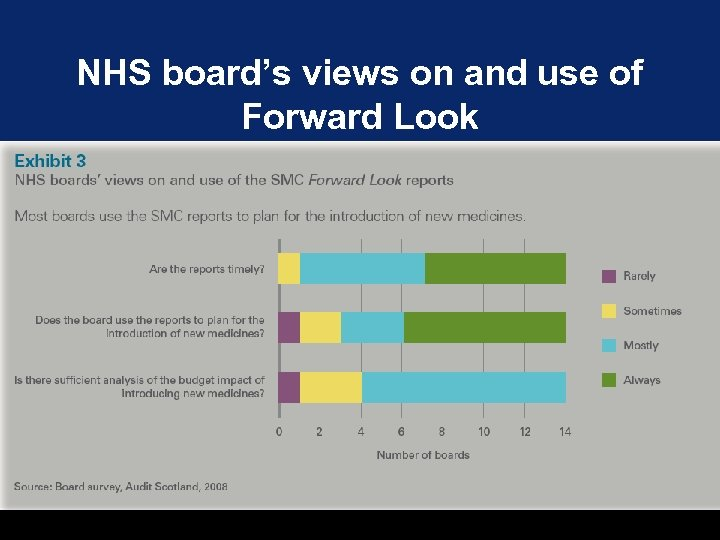 NHS board's views on and use of N Forward Look