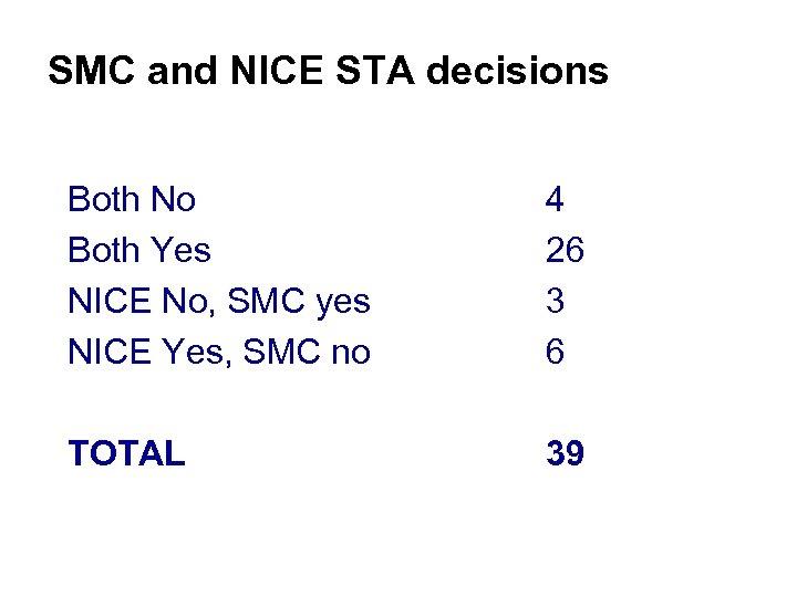 SMC and NICE STA decisions Both No Both Yes NICE No, SMC yes NICE