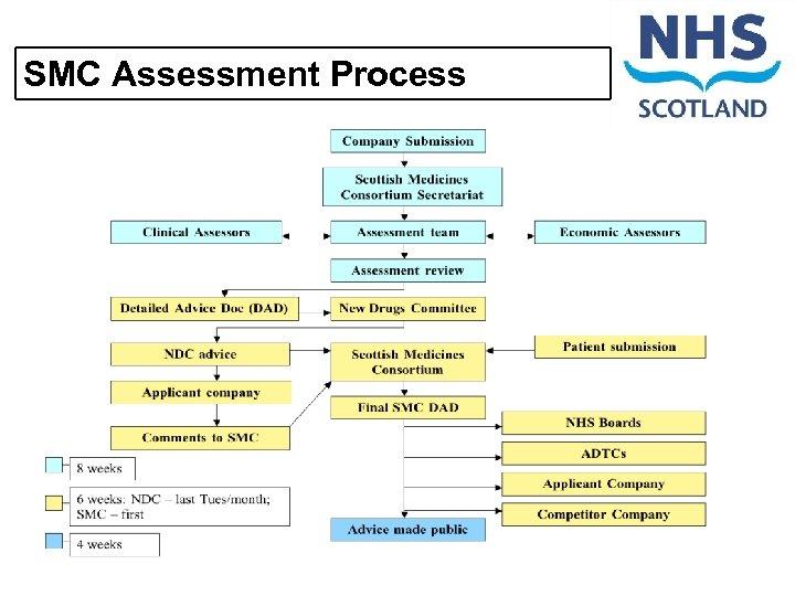 SMC Assessment Process