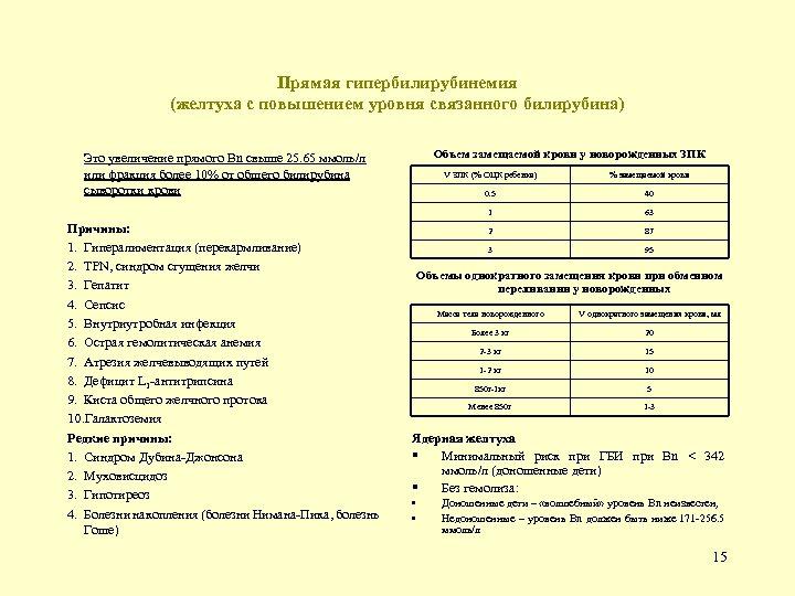 Прямая гипербилирубинемия (желтуха с повышением уровня связанного билирубина) Объем замещаемой крови у новорожденных ЗПК