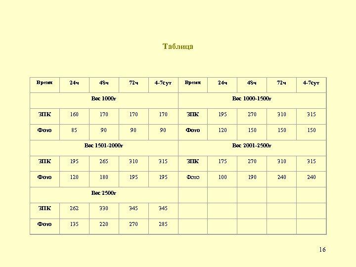 Таблица Время 24 ч 48 ч 72 ч 4 -7 сут Время 24 ч