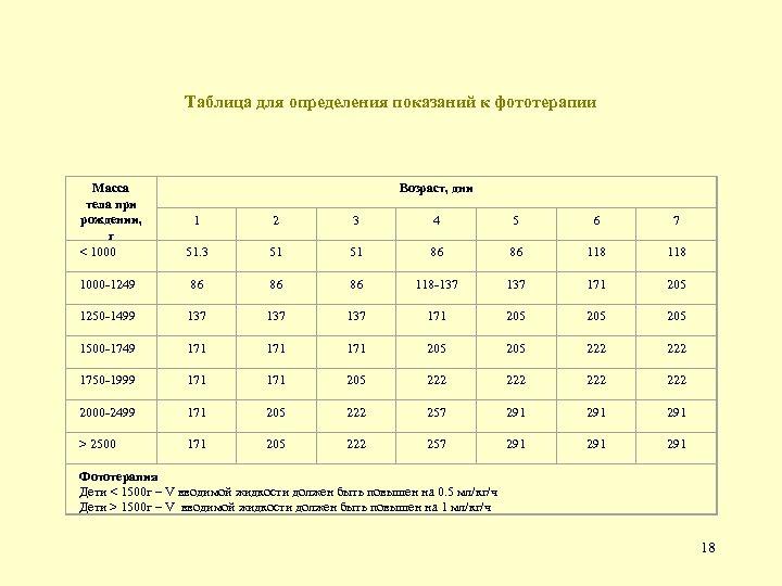 Таблица для определения показаний к фототерапии Масса тела при рождении, г < 1000 Возраст,