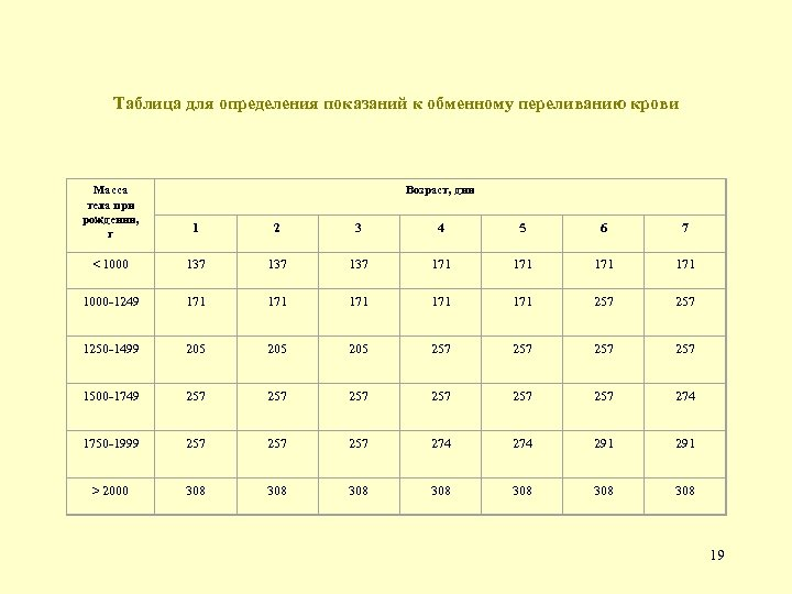 Таблица для определения показаний к обменному переливанию крови Возраст, дни Масса тела при рождении,