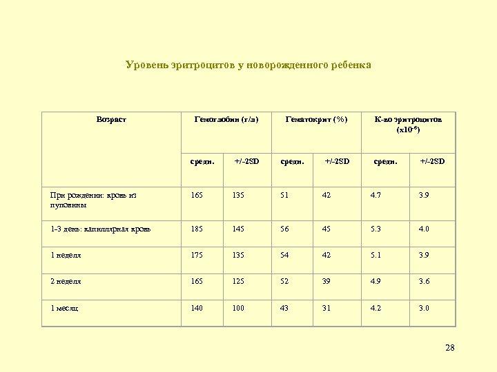 Уровень эритроцитов у новорожденного ребенка Возраст Гемоглобин (г/л) средн. +/-2 SD Гематокрит (%) средн.