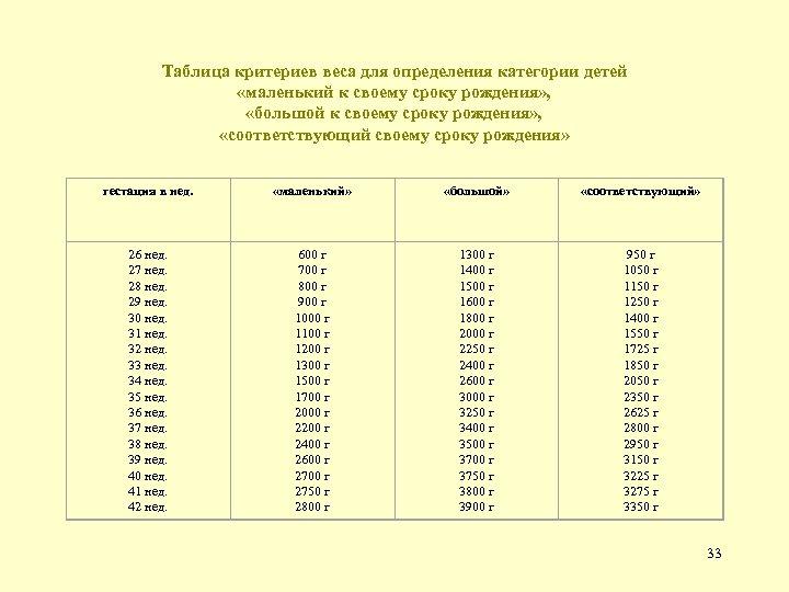 Таблица критериев веса для определения категории детей «маленький к своему сроку рождения» , «большой