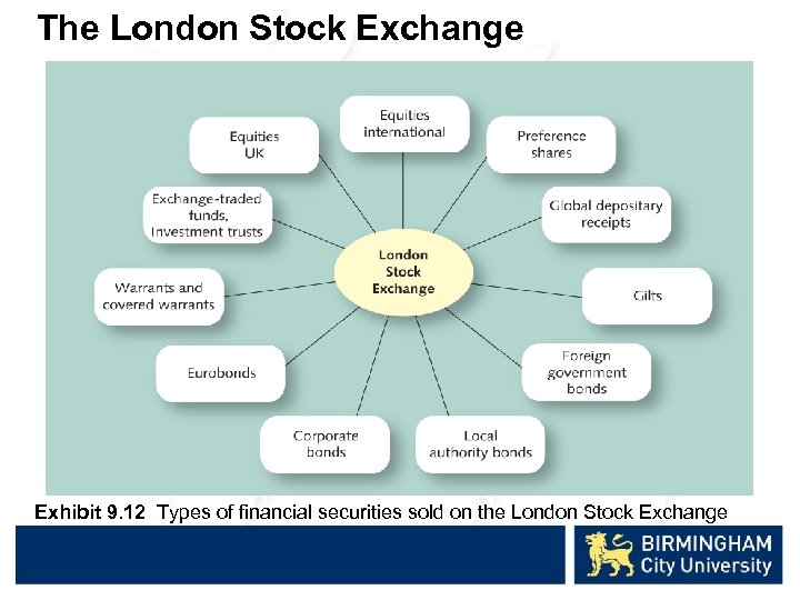 The London Stock Exchange Exhibit 9. 12 Types of financial securities sold on the