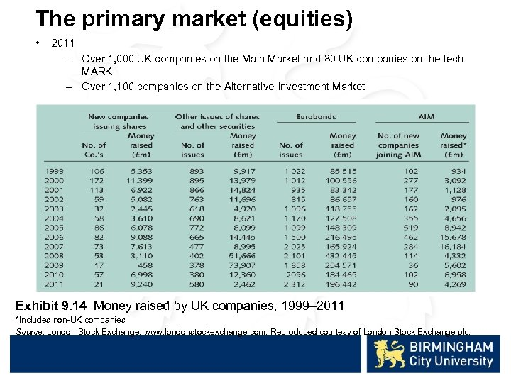 The primary market (equities) • 2011 – Over 1, 000 UK companies on the