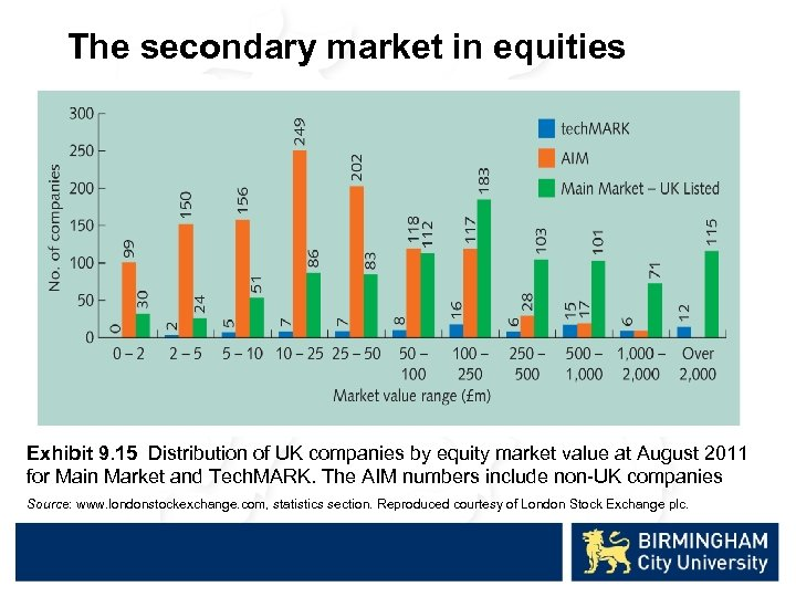 The secondary market in equities Exhibit 9. 15 Distribution of UK companies by equity