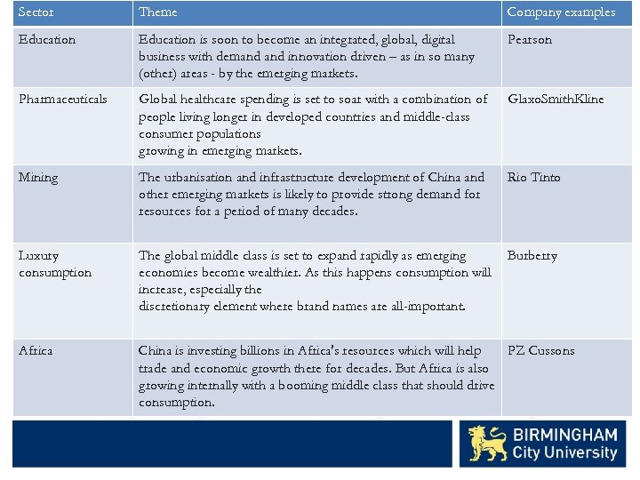 Sector Theme Company examples Education is soon to become an integrated, global, digital business
