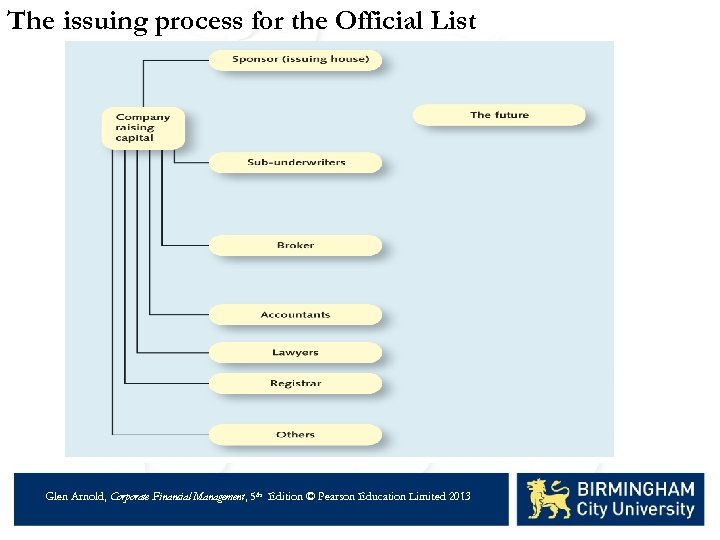 The issuing process for the Official List Glen Arnold, Corporate Financial Management, 5 th