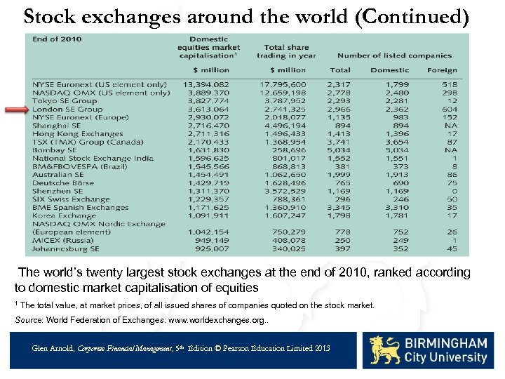 Stock exchanges around the world (Continued) The world's twenty largest stock exchanges at the