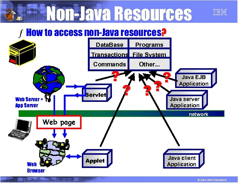R P Non-Java Resources G ƒ How to access non-Java resources? Data. Base Programs
