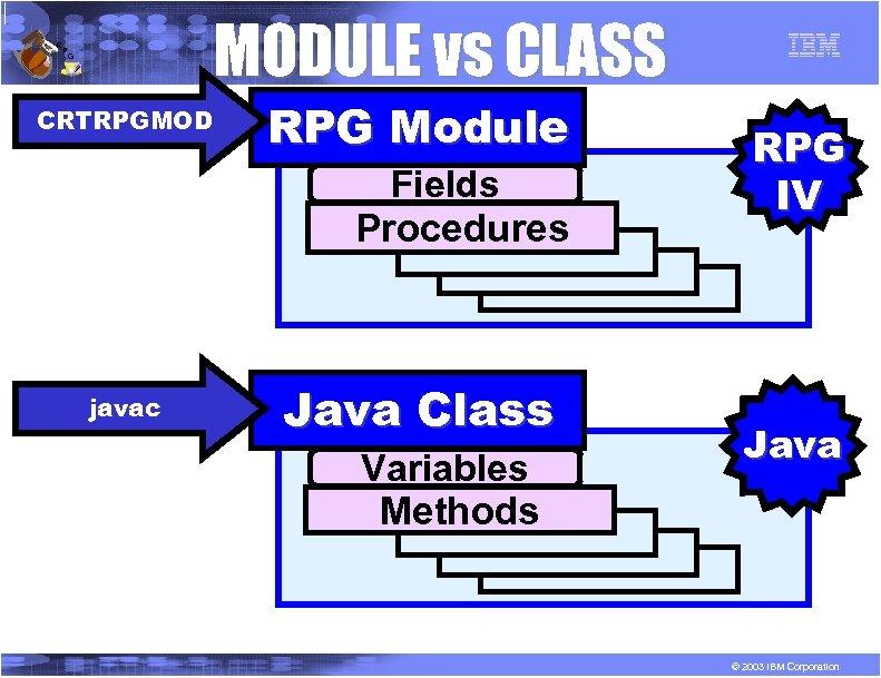 R P MODULE vs CLASS G CRTRPGMOD RPG Module Fields Procedures javac Java Class
