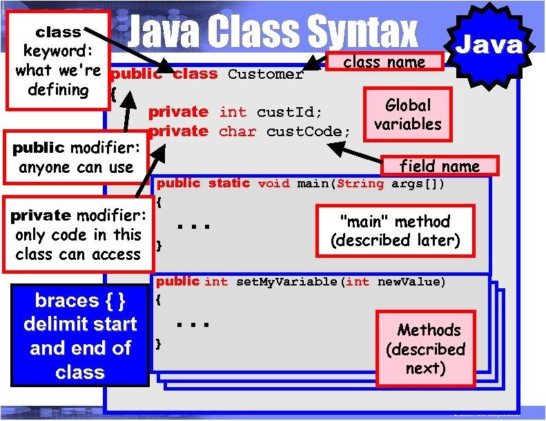 Java Class Syntax class keyword: class name what we're public class Customer defining {