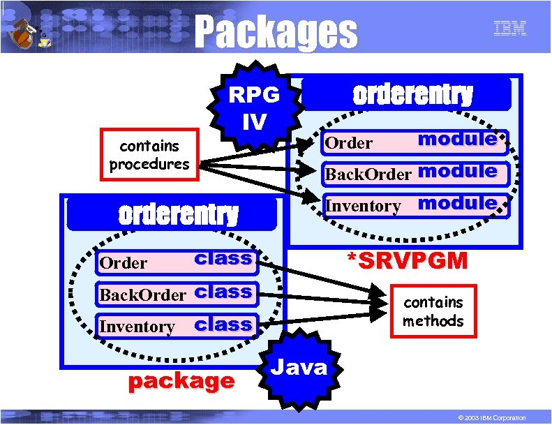 R P Packages G contains procedures RPG IV Order Inventory module class *SRVPGM Back.