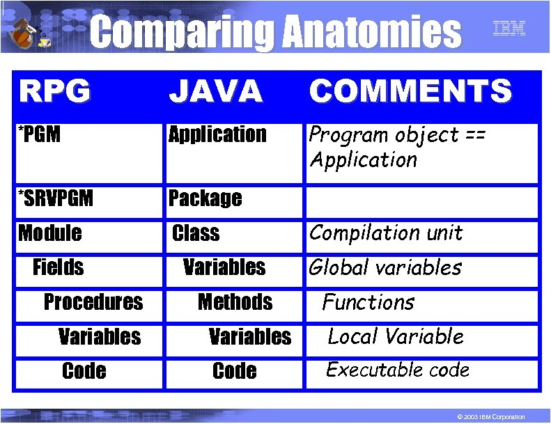 R P Comparing Anatomies G RPG JAVA COMMENTS *PGM Application Program object == Application